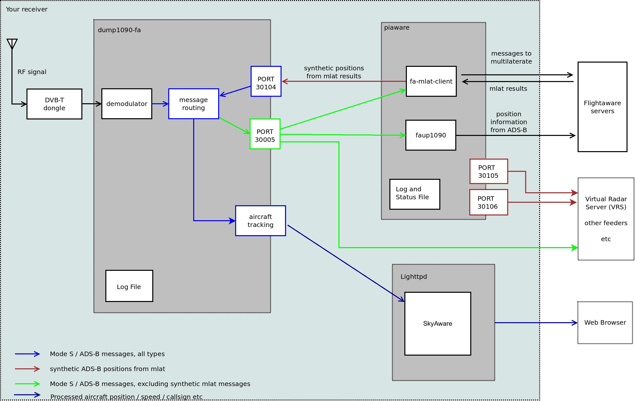 PiAware / dump1090 diagram